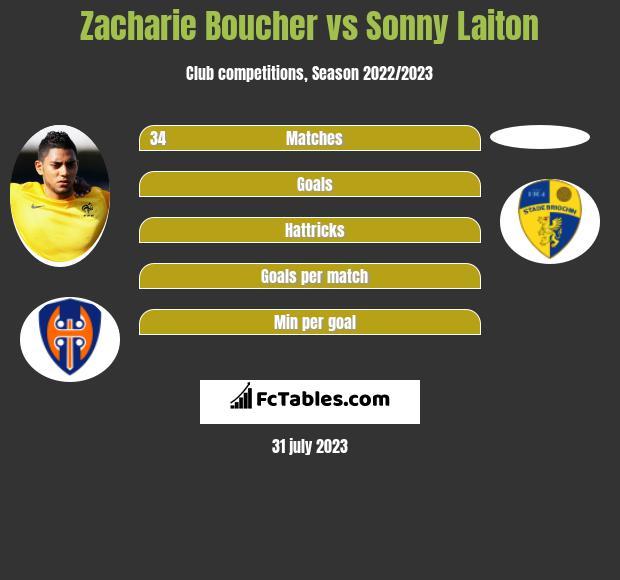 Zacharie Boucher vs Sonny Laiton infographic