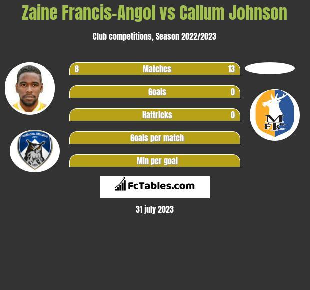 Zaine Francis-Angol vs Callum Johnson infographic
