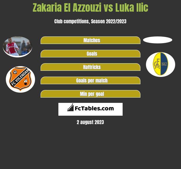 Zakaria El Azzouzi vs Luka Ilic infographic