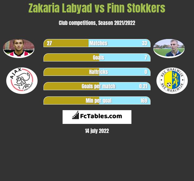 Zakaria Labyad vs Finn Stokkers h2h player stats