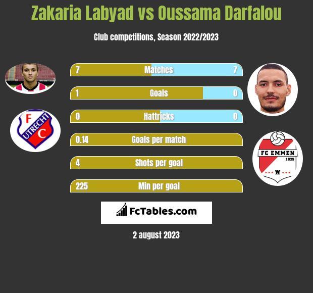 Zakaria Labyad vs Oussama Darfalou h2h player stats