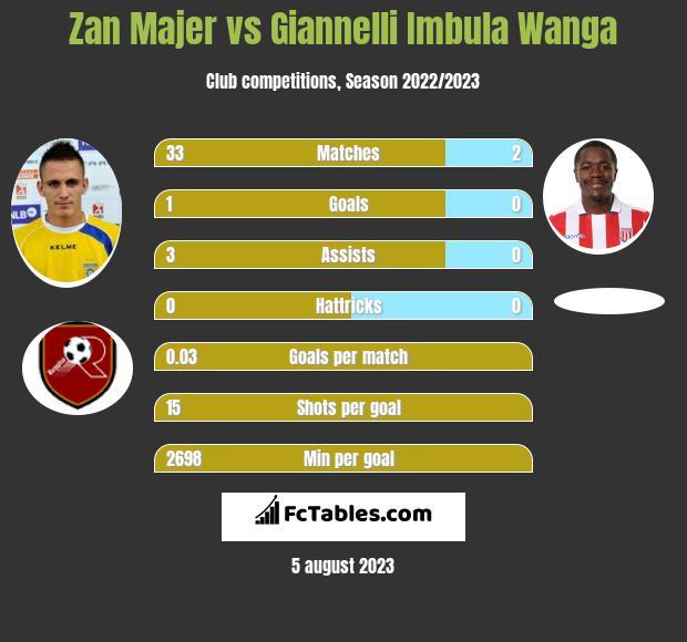 Zan Majer vs Giannelli Imbula Wanga infographic