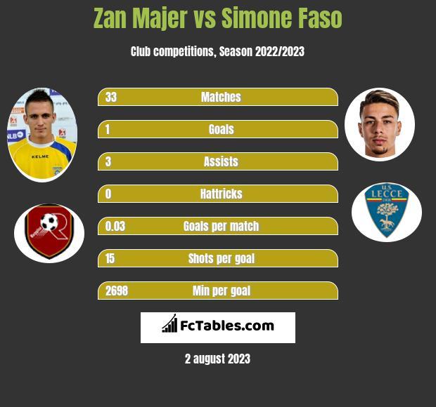 Zan Majer vs Simone Faso infographic