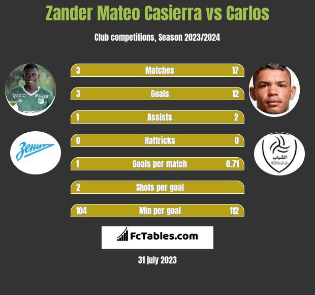 Zander Mateo Casierra vs Carlos h2h player stats