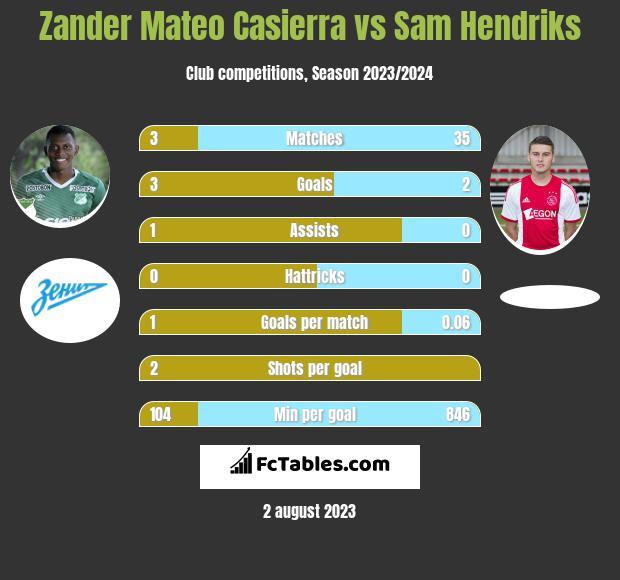 Zander Mateo Casierra vs Sam Hendriks h2h player stats