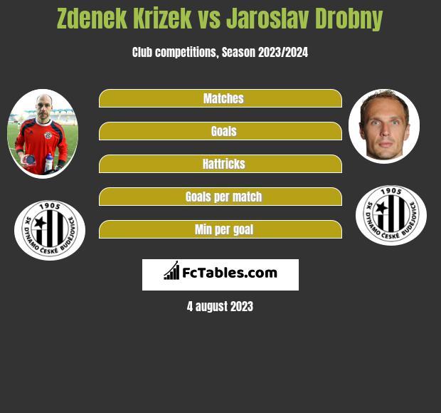 Zdenek Krizek vs Jaroslav Drobny infographic