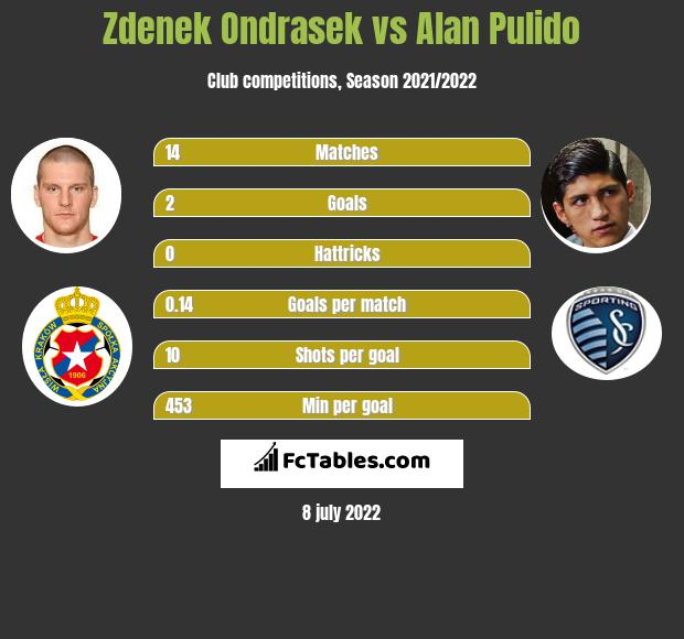 Zdenek Ondrasek vs Alan Pulido h2h player stats