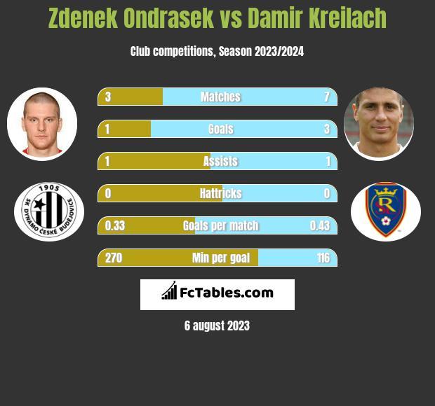 Zdenek Ondrasek vs Damir Kreilach h2h player stats