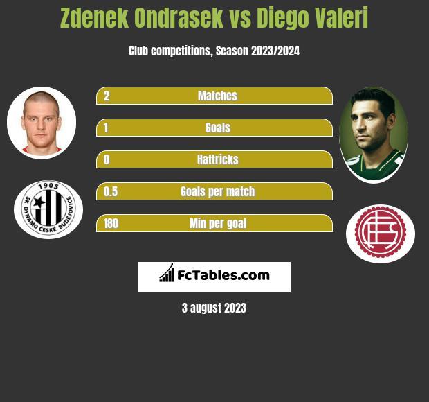 Zdenek Ondrasek vs Diego Valeri infographic
