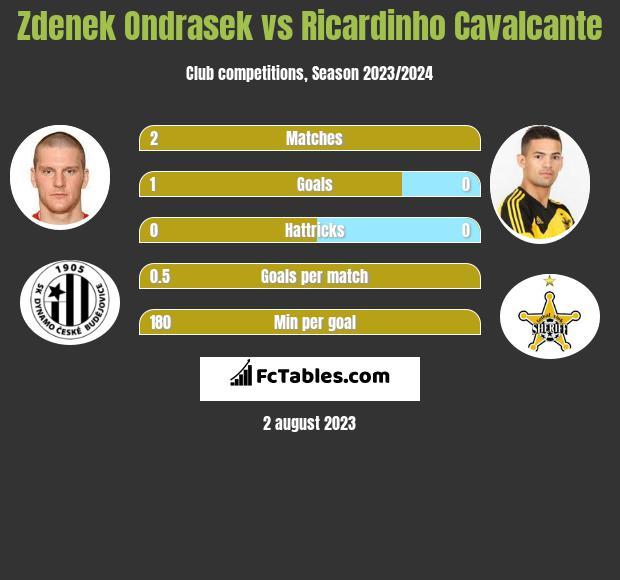 Zdenek Ondrasek vs Ricardinho Cavalcante h2h player stats