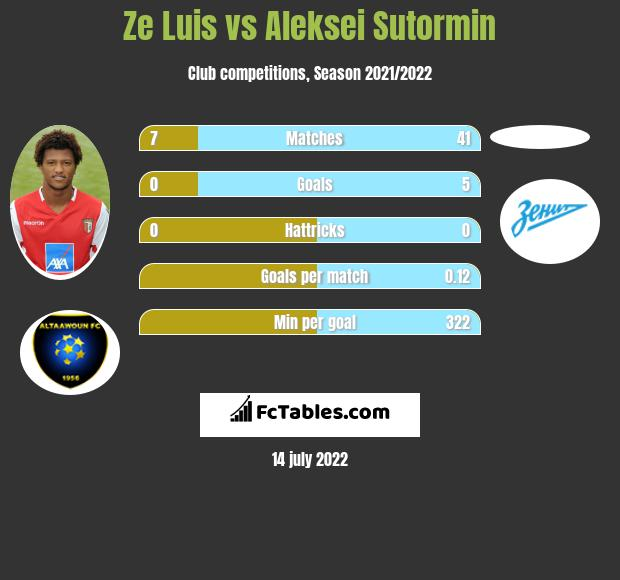 Ze Luis vs Aleksei Sutormin h2h player stats
