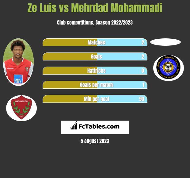 Ze Luis vs Mehrdad Mohammadi infographic
