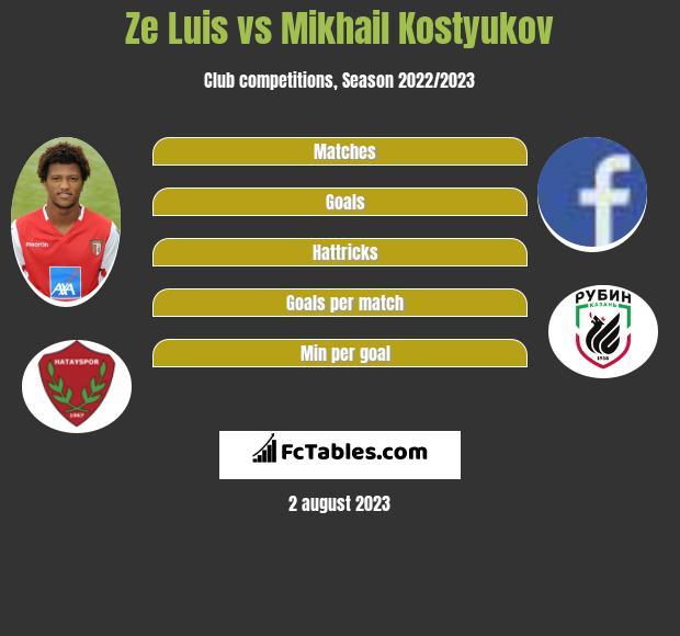 Ze Luis vs Mikhail Kostyukov h2h player stats