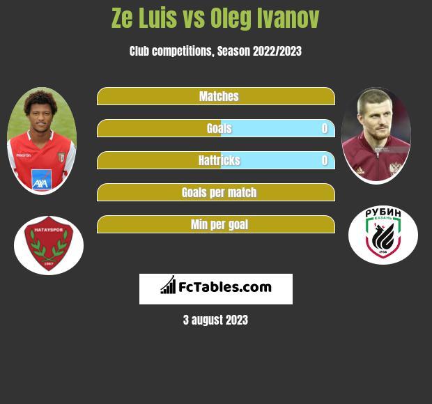 Ze Luis vs Oleg Ivanov h2h player stats
