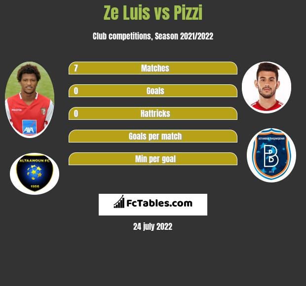 Ze Luis vs Pizzi h2h player stats