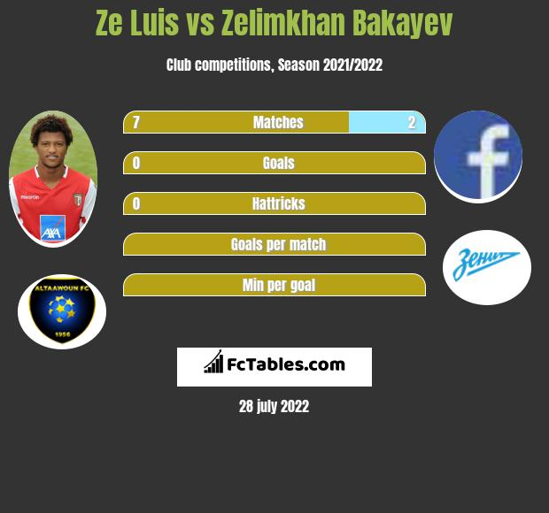 Ze Luis infographic statistics for Spartak Moscow