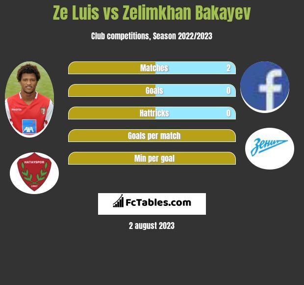 Ze Luis vs Zelimkhan Bakayev h2h player stats