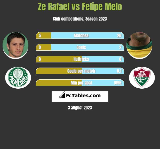 Ze Rafael vs Felipe Melo infographic