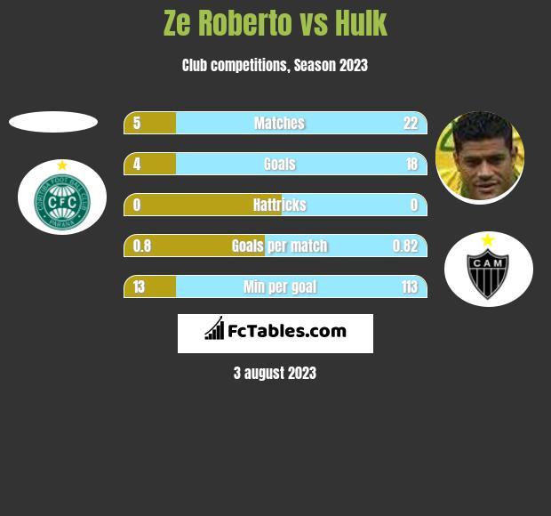 Ze Roberto vs Hulk h2h player stats
