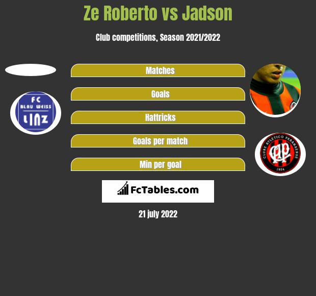 Ze Roberto vs Jadson h2h player stats