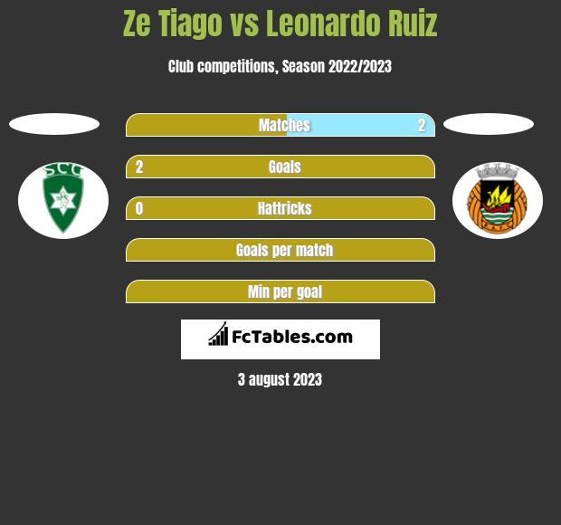 Ze Tiago vs Leonardo Ruiz h2h player stats