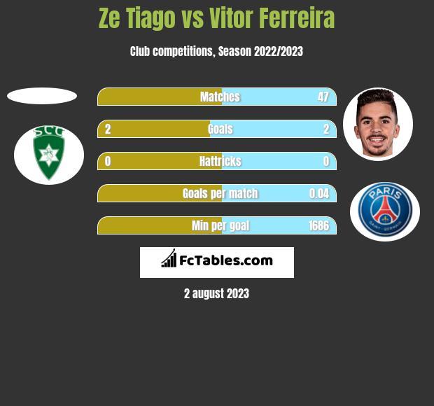 Ze Tiago vs Vitor Ferreira h2h player stats