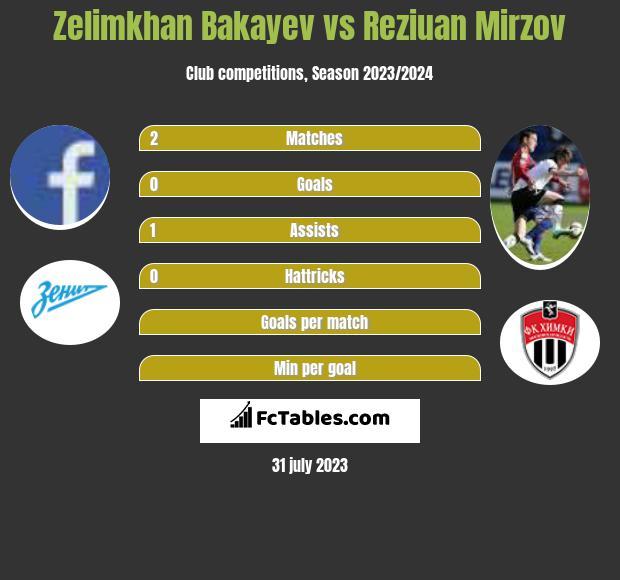 Zelimkhan Bakayev vs Reziuan Mirzov infographic