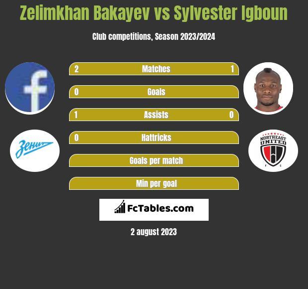 Zelimkhan Bakayev vs Sylvester Igboun infographic