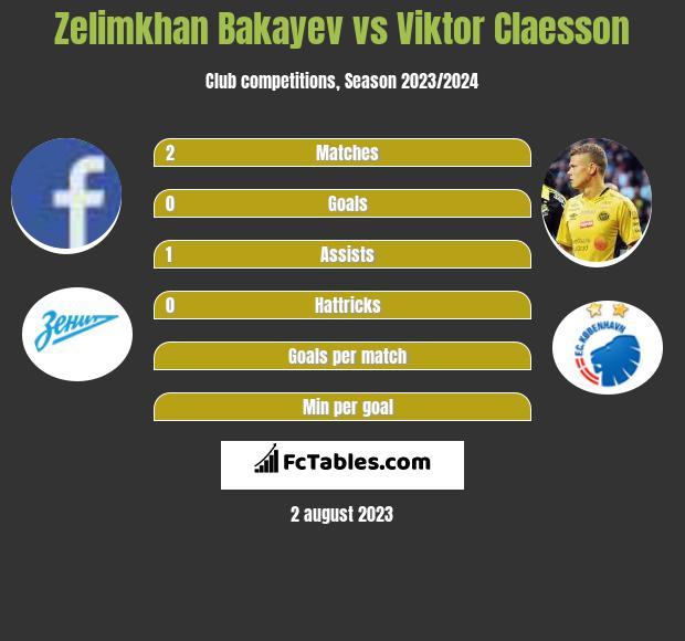 Zelimkhan Bakayev vs Viktor Claesson infographic