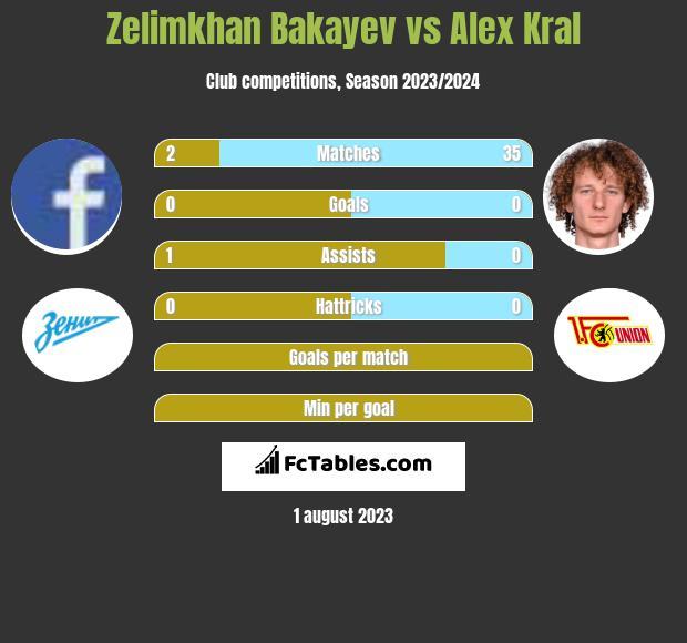 Zelimkhan Bakayev vs Alex Kral infographic