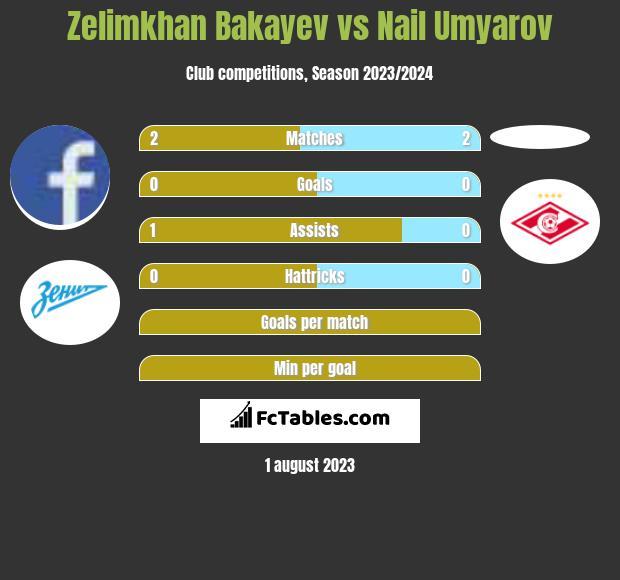 Zelimkhan Bakayev vs Nail Umyarov infographic