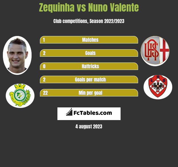 Zequinha vs Nuno Valente infographic