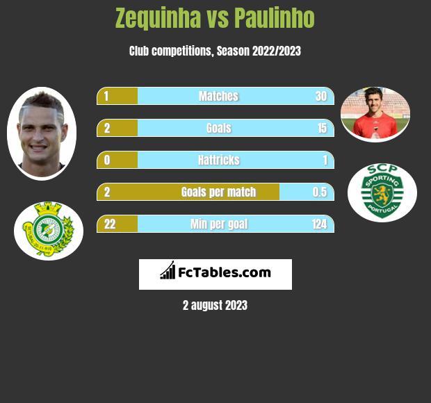 Zequinha vs Paulinho infographic
