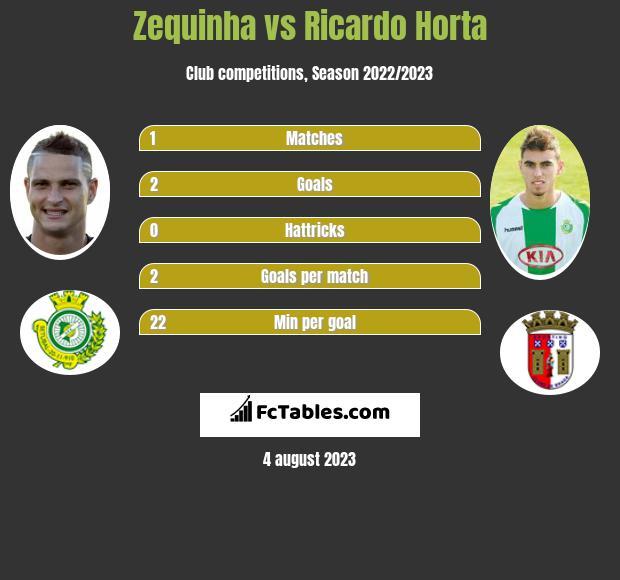 Zequinha vs Ricardo Horta infographic