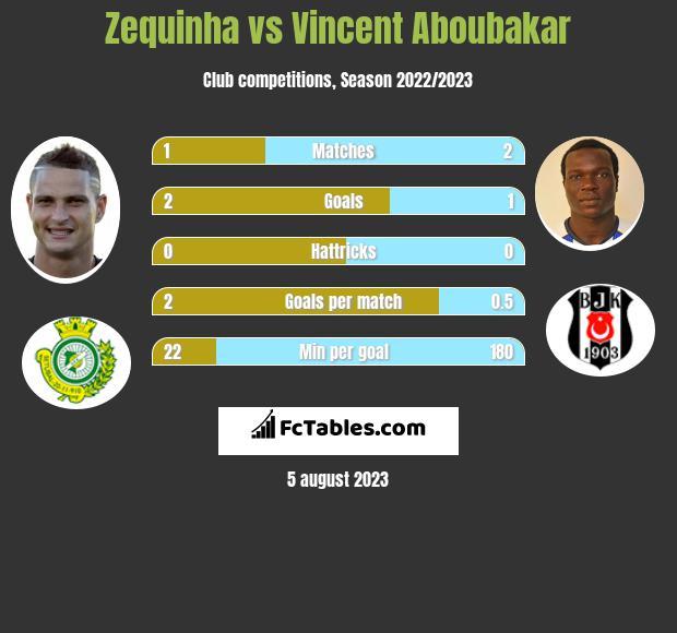 Zequinha vs Vincent Aboubakar h2h player stats