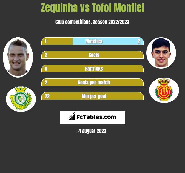 Zequinha vs Tofol Montiel infographic
