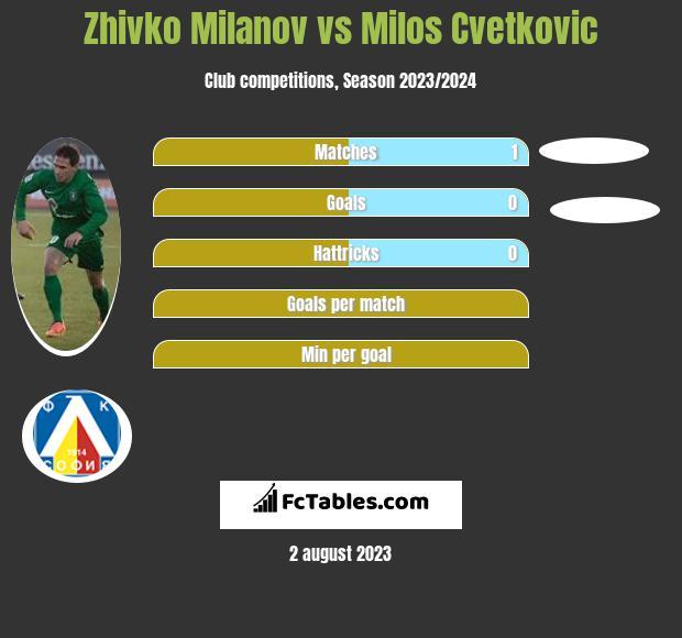 Zhivko Milanov vs Milos Cvetkovic infographic