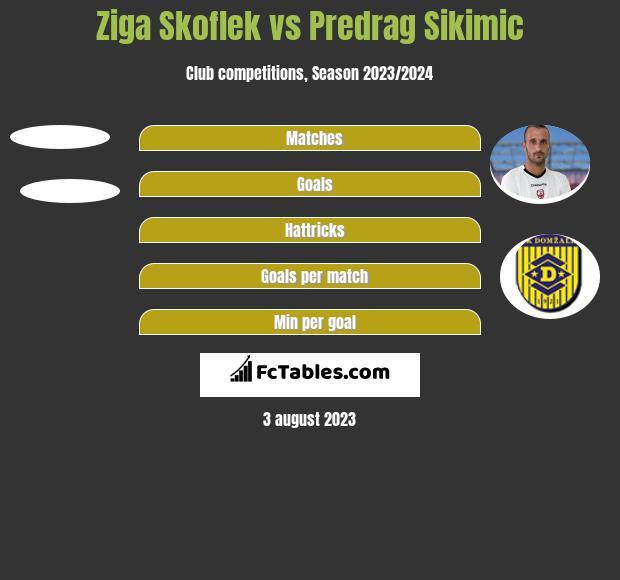 Ziga Skoflek vs Predrag Sikimic h2h player stats