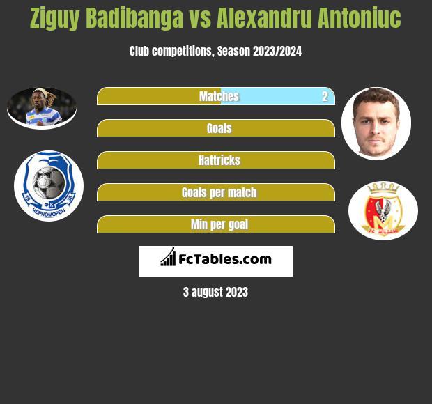 Ziguy Badibanga vs Alexandru Antoniuc h2h player stats