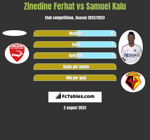 Zinedine Ferhat vs Samuel Kalu h2h player stats