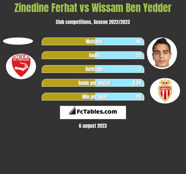 Zinedine Ferhat vs Wissam Ben Yedder h2h player stats
