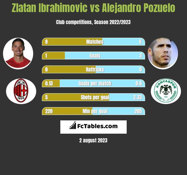 Zlatan Ibrahimovic vs Alejandro Pozuelo h2h player stats