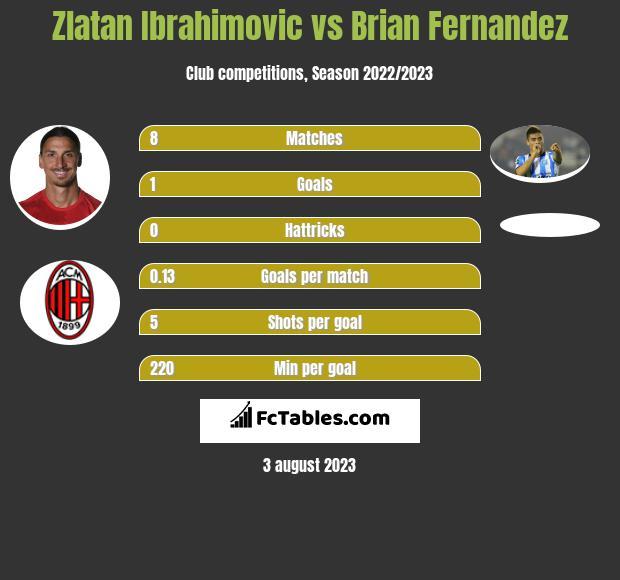Zlatan Ibrahimovic vs Brian Fernandez h2h player stats