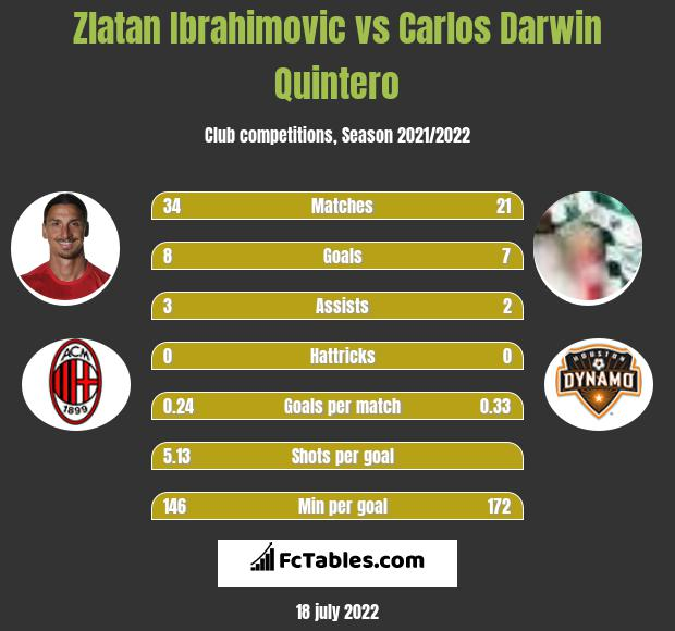 Zlatan Ibrahimovic vs Carlos Darwin Quintero infographic