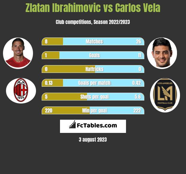 Zlatan Ibrahimovic vs Carlos Vela h2h player stats