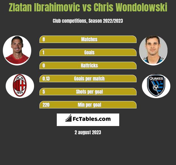 Zlatan Ibrahimovic vs Chris Wondolowski h2h player stats