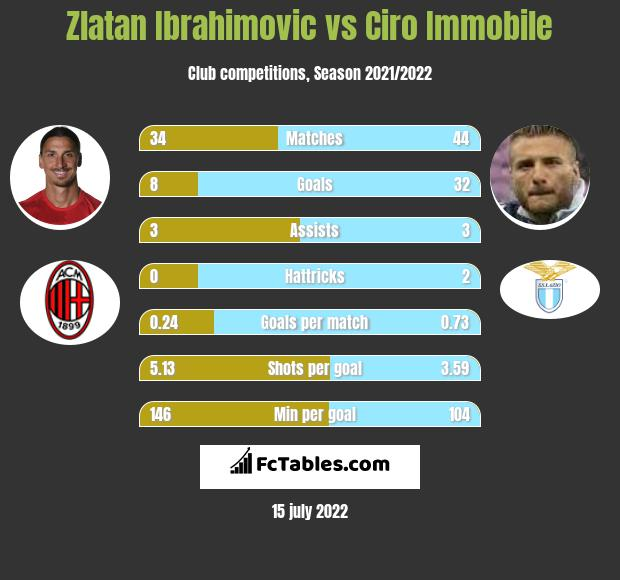 Zlatan Ibrahimovic vs Ciro Immobile infographic