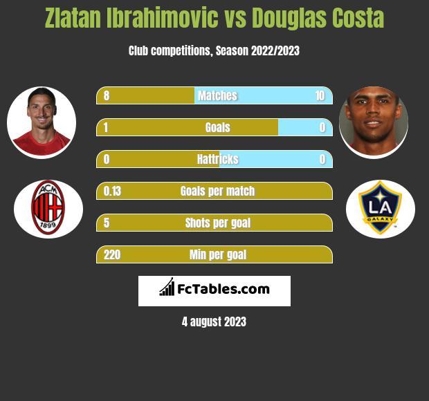 Zlatan Ibrahimovic vs Douglas Costa infographic