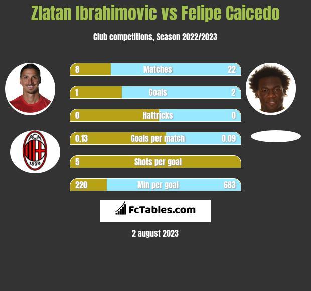 Zlatan Ibrahimovic vs Felipe Caicedo infographic