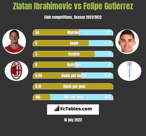Zlatan Ibrahimovic vs Felipe Gutierrez h2h player stats